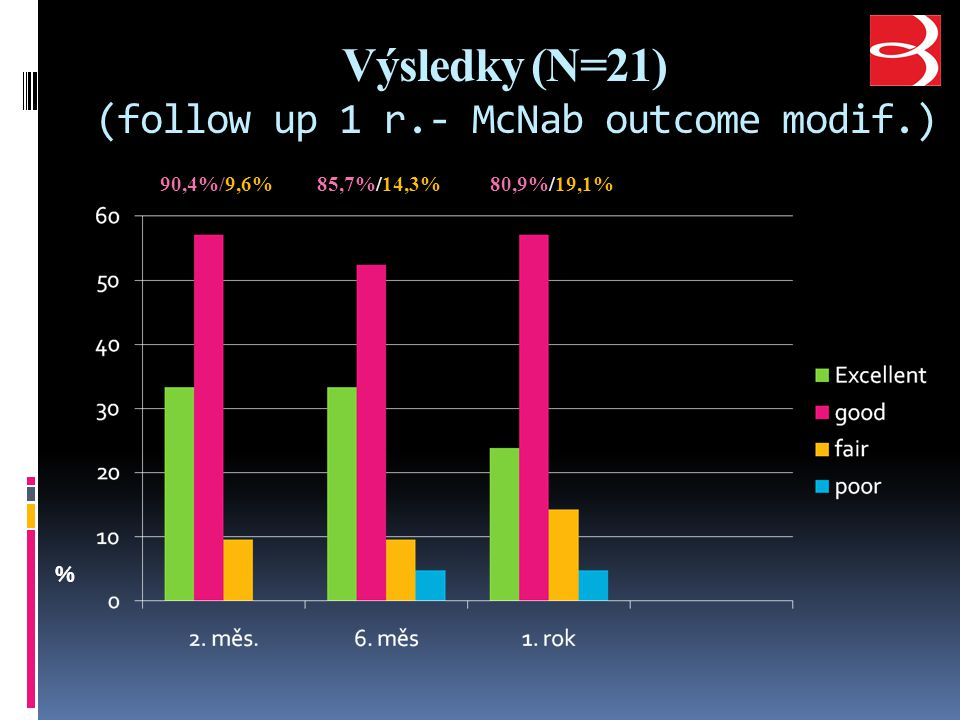 Výsledky (N=21) (follow up 1 r.- McNab outcome modif.)