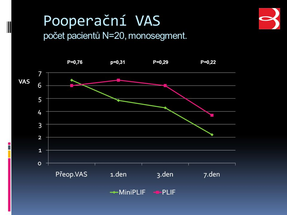 Pooperační VAS počet pacientů N=20, monosegment.
