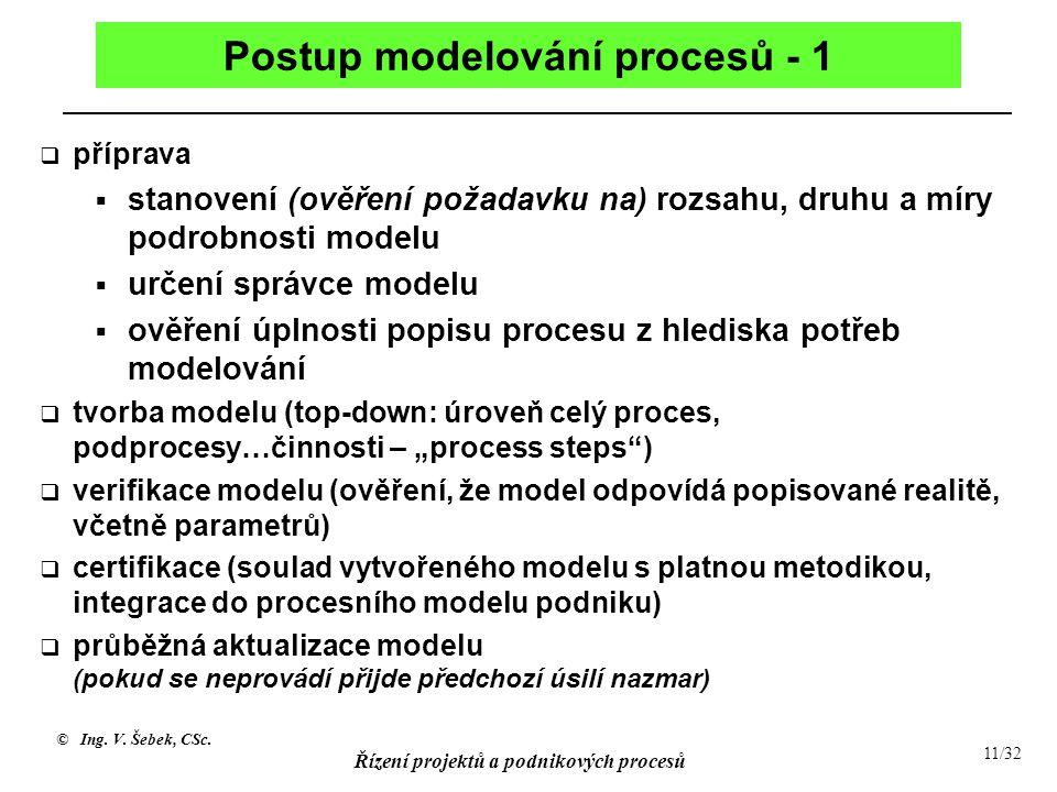 Postup modelování procesů - 1