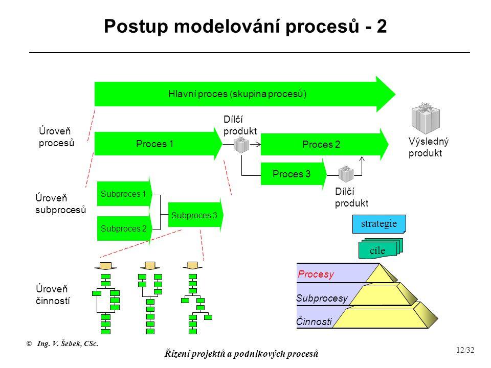 Postup modelování procesů - 2