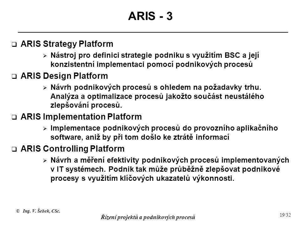 ARIS - 3 ARIS Strategy Platform ARIS Design Platform