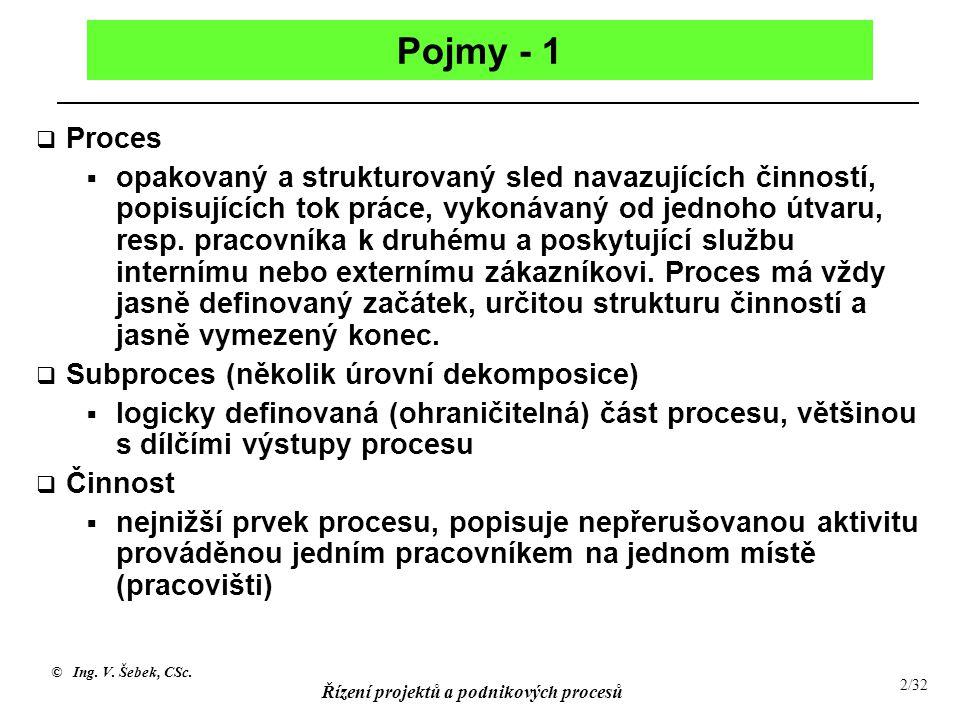 Pojmy - 1 Proces.