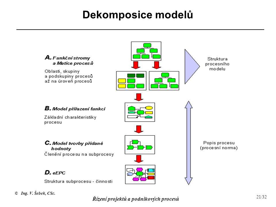 Dekomposice modelů