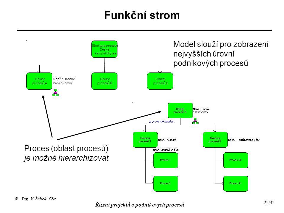 Funkční strom Model slouží pro zobrazení nejvyšších úrovní podnikových procesů. Struktura procesů.