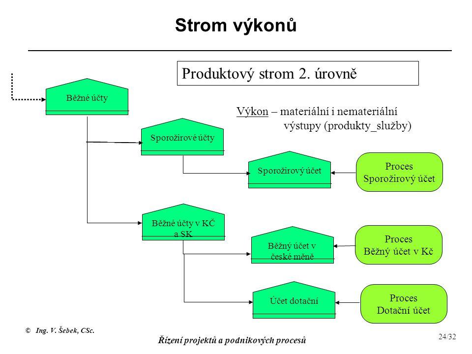 Proces Sporožirový účet