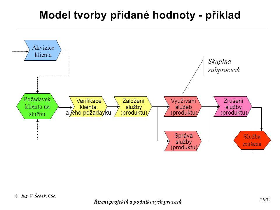 Model tvorby přidané hodnoty - příklad