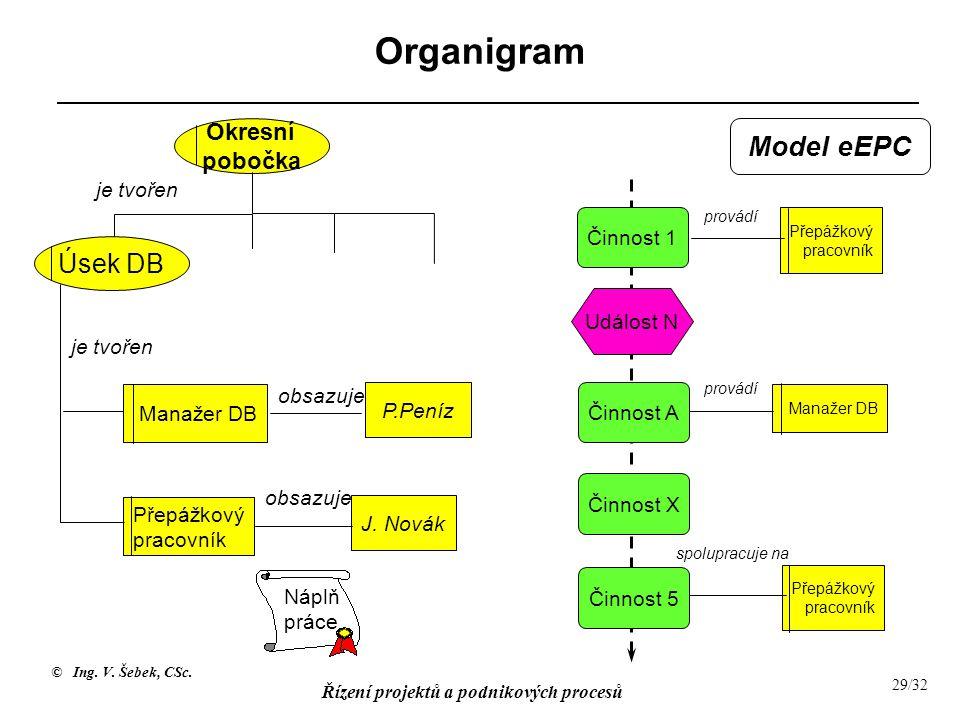 Organigram Model eEPC Úsek DB Okresní pobočka je tvořen Činnost 1