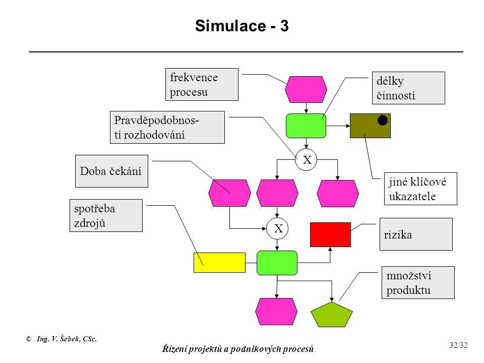 Simulace - 3 frekvence procesu délky činností