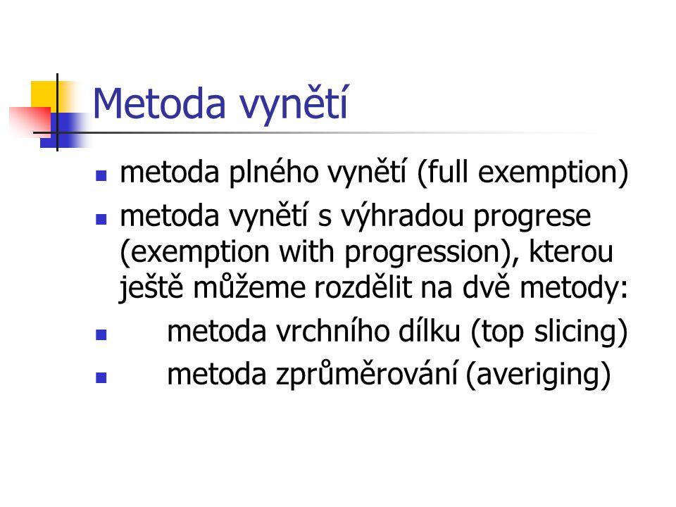 Metoda vynětí metoda plného vynětí (full exemption)