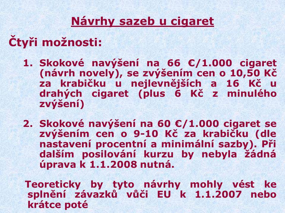 Návrhy sazeb u cigaret Čtyři možnosti: