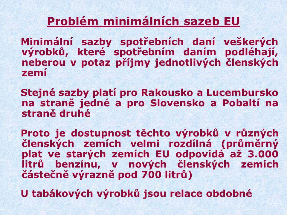 Problém minimálních sazeb EU