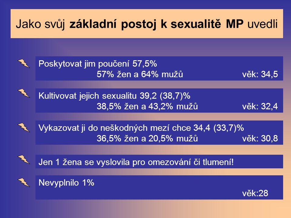 Jako svůj základní postoj k sexualitě MP uvedli