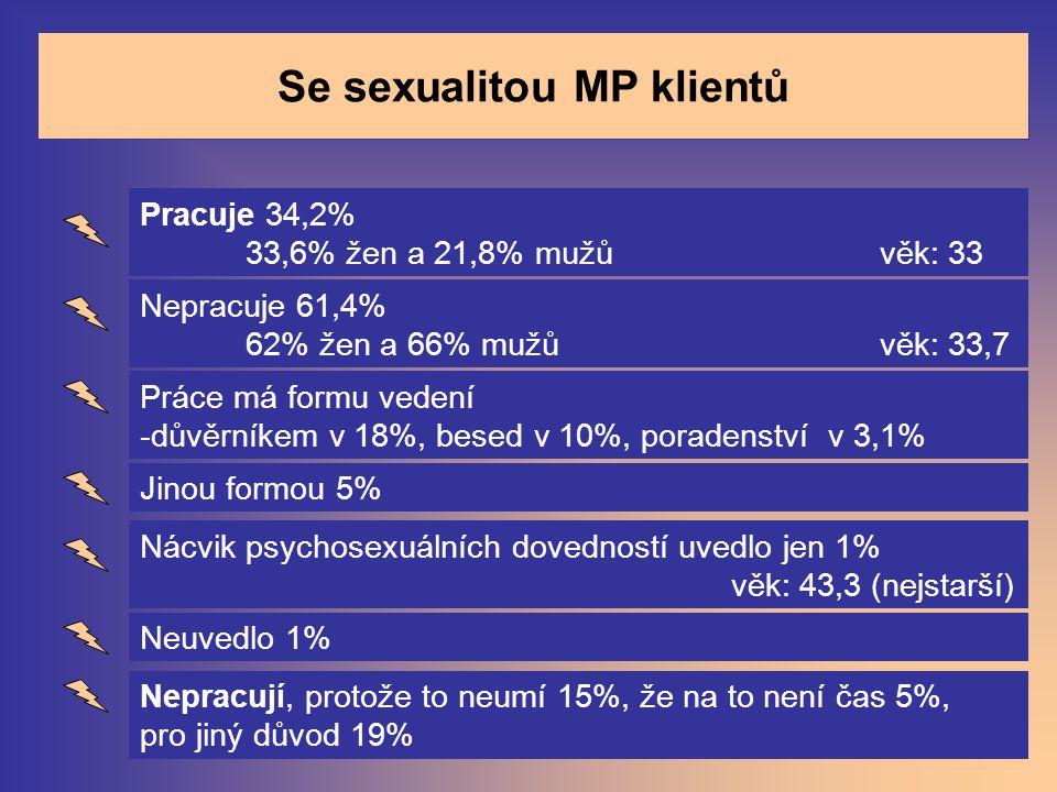 Se sexualitou MP klientů