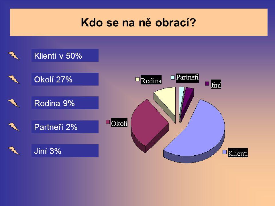 Kdo se na ně obrací Klienti v 50% Okolí 27% Rodina 9% Partneři 2%