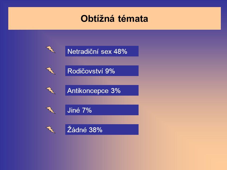 Obtížná témata Netradiční sex 48% Rodičovství 9% Antikoncepce 3%