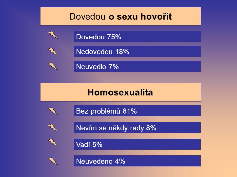 Dovedou o sexu hovořit Homosexualita Dovedou 75% Nedovedou 18%