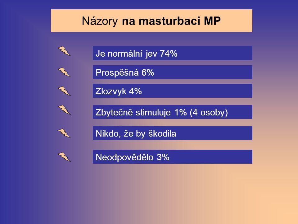 Názory na masturbaci MP