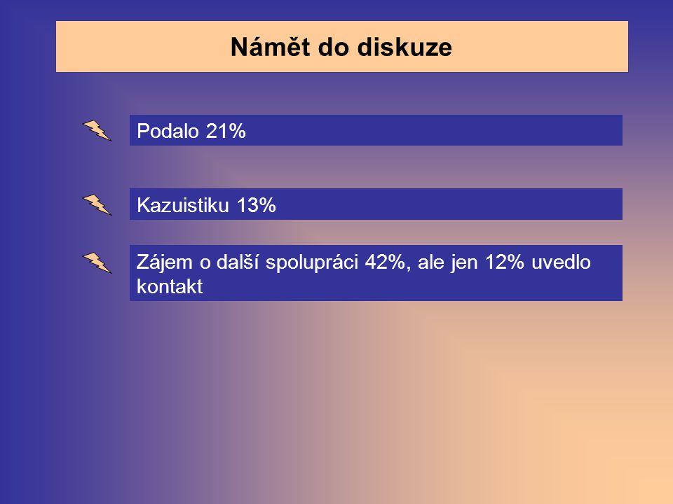 Námět do diskuze Podalo 21% Kazuistiku 13%