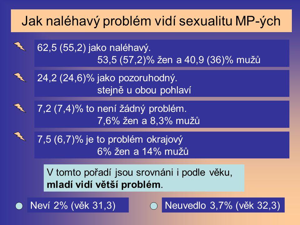 Jak naléhavý problém vidí sexualitu MP-ých
