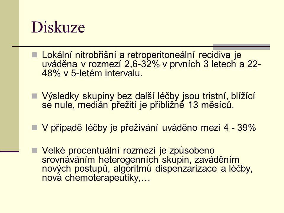 Diskuze Lokální nitrobřišní a retroperitoneální recidiva je uváděna v rozmezí 2,6-32% v prvních 3 letech a 22-48% v 5-letém intervalu.