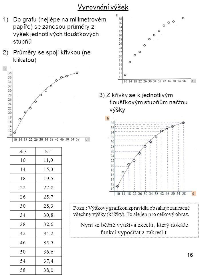 Vyrovnání výšek Do grafu (nejlépe na milimetrovém papíře) se zanesou průměry z výšek jednotlivých tloušťkových stupňů.