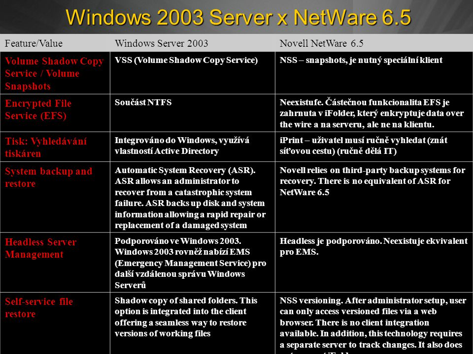 Windows 2003 Server x NetWare 6.5