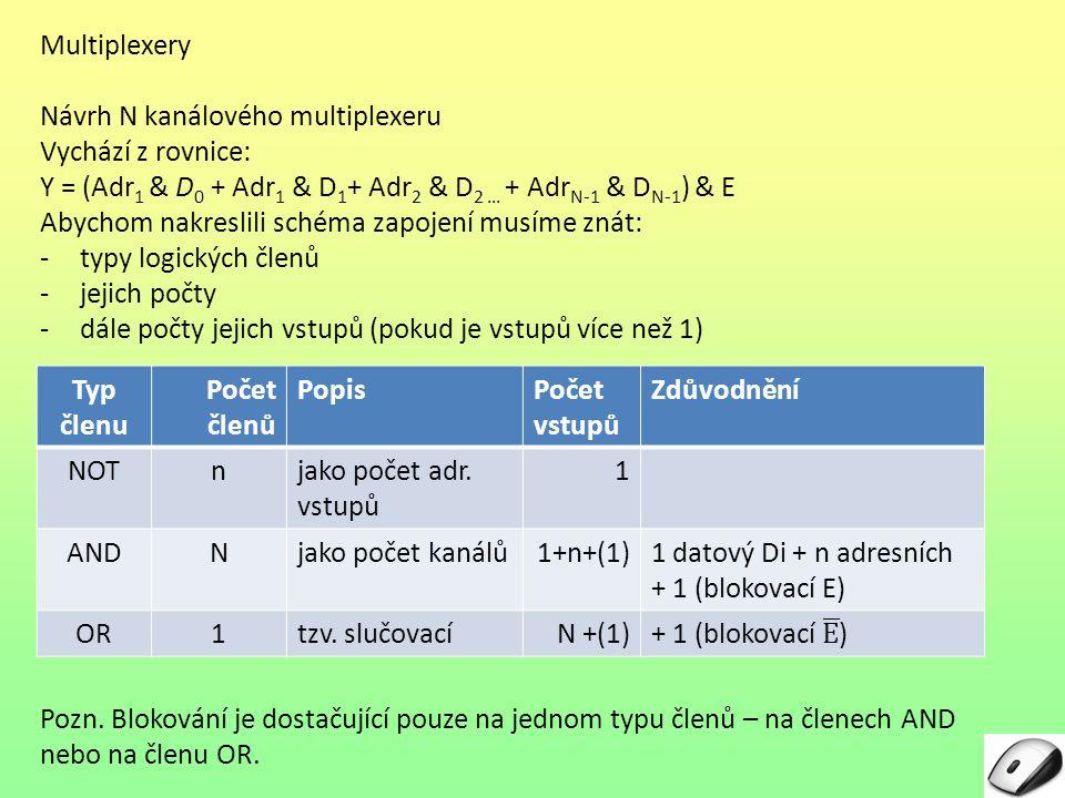 Multiplexery Návrh N kanálového multiplexeru. Vychází z rovnice: Y = (Adr1 & D0 + Adr1 & D1+ Adr2 & D2 … + AdrN-1 & DN-1) & E.