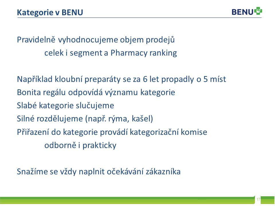 Kategorie v BENU Pravidelně vyhodnocujeme objem prodejů. celek i segment a Pharmacy ranking.