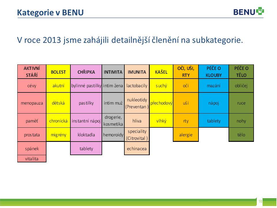 Kategorie v BENU V roce 2013 jsme zahájili detailnější členění na subkategorie.