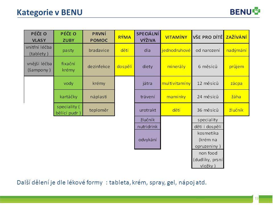 Kategorie v BENU Další dělení je dle lékové formy : tableta, krém, spray, gel, nápoj atd.