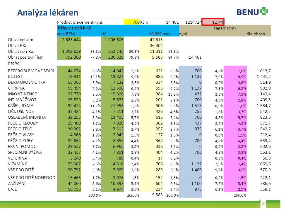 Analýza lékáren Product placement nyní: 700 Kč x 14 461 1214724 12,7%