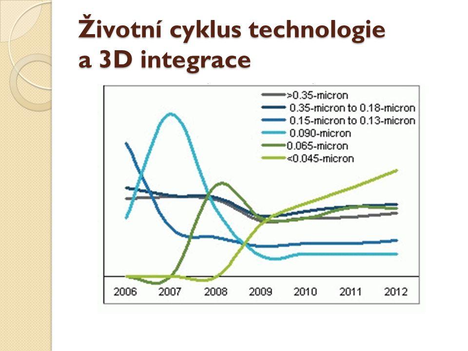 Životní cyklus technologie a 3D integrace
