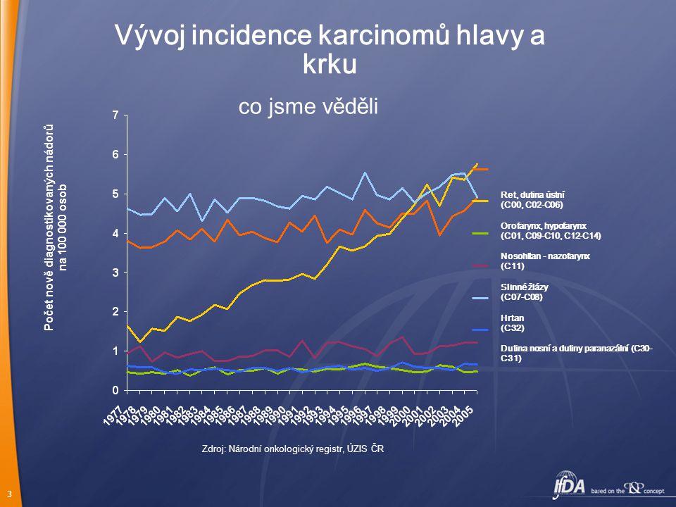 Vývoj incidence karcinomů hlavy a krku