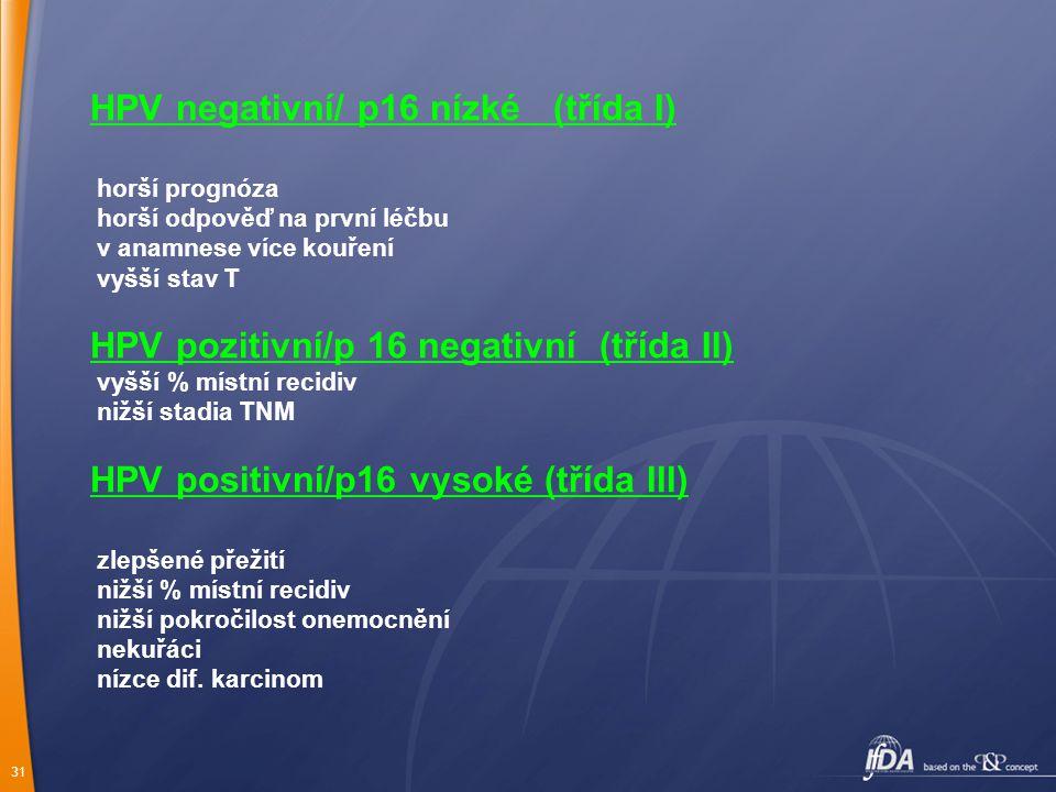 HPV negativní/ p16 nízké (třída I)