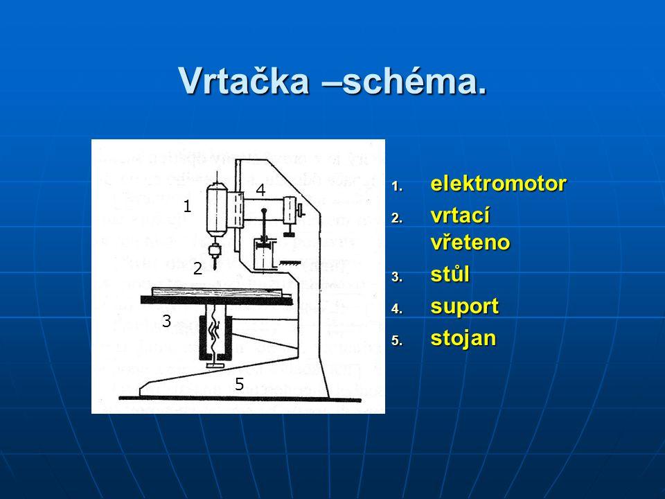 Vrtačka –schéma. elektromotor vrtací vřeteno stůl suport stojan 1 4 1