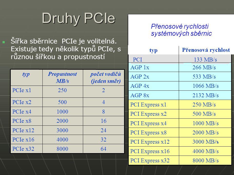 Druhy PCIe Přenosové rychlosti systémových sběrnic