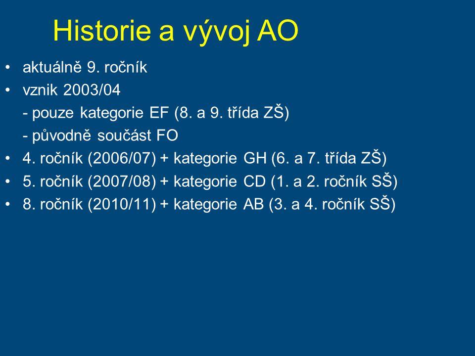 Historie a vývoj AO aktuálně 9. ročník vznik 2003/04