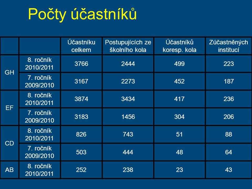 Počty účastníků Účastníku celkem Postupujících ze školního kola