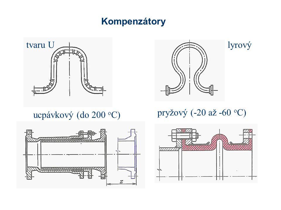 Kompenzátory tvaru U lyrový pryžový (-20 až -60 oC) ucpávkový (do 200 oC)