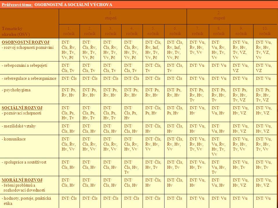 Tématický okruhu (OSV) Průřezové téma: OSOBNOSTNÍ A SOCIÁLNÍ VÝCHOVA