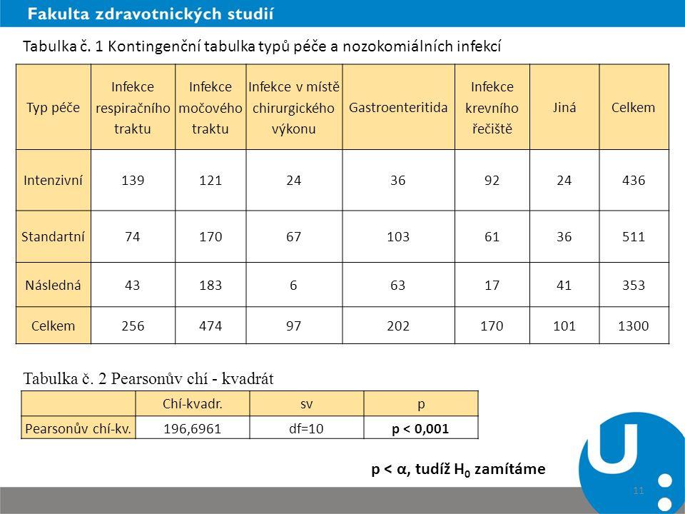 Tabulka č. 1 Kontingenční tabulka typů péče a nozokomiálních infekcí