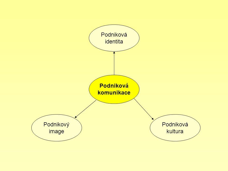 Podniková identita Podniková komunikace Podnikový image Podniková
