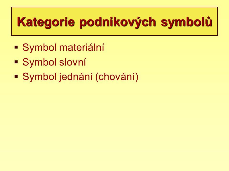 Kategorie podnikových symbolů