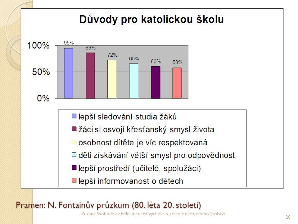 Pramen: N. Fontainův průzkum (80. léta 20. století)