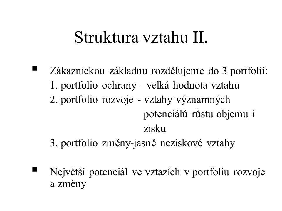 Struktura vztahu II. Zákaznickou základnu rozdělujeme do 3 portfolií:
