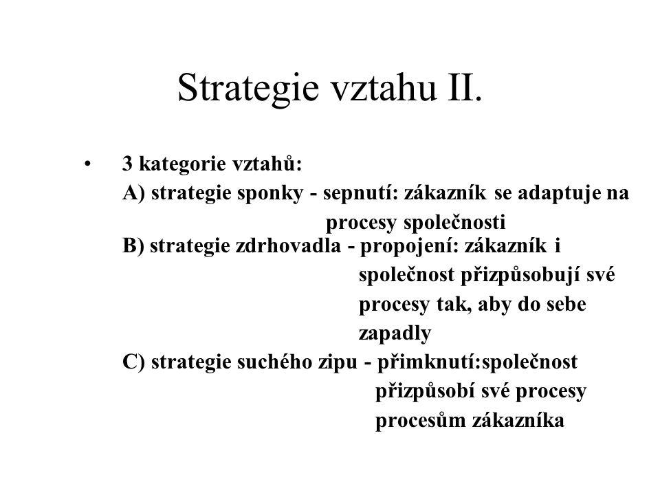Strategie vztahu II. 3 kategorie vztahů: