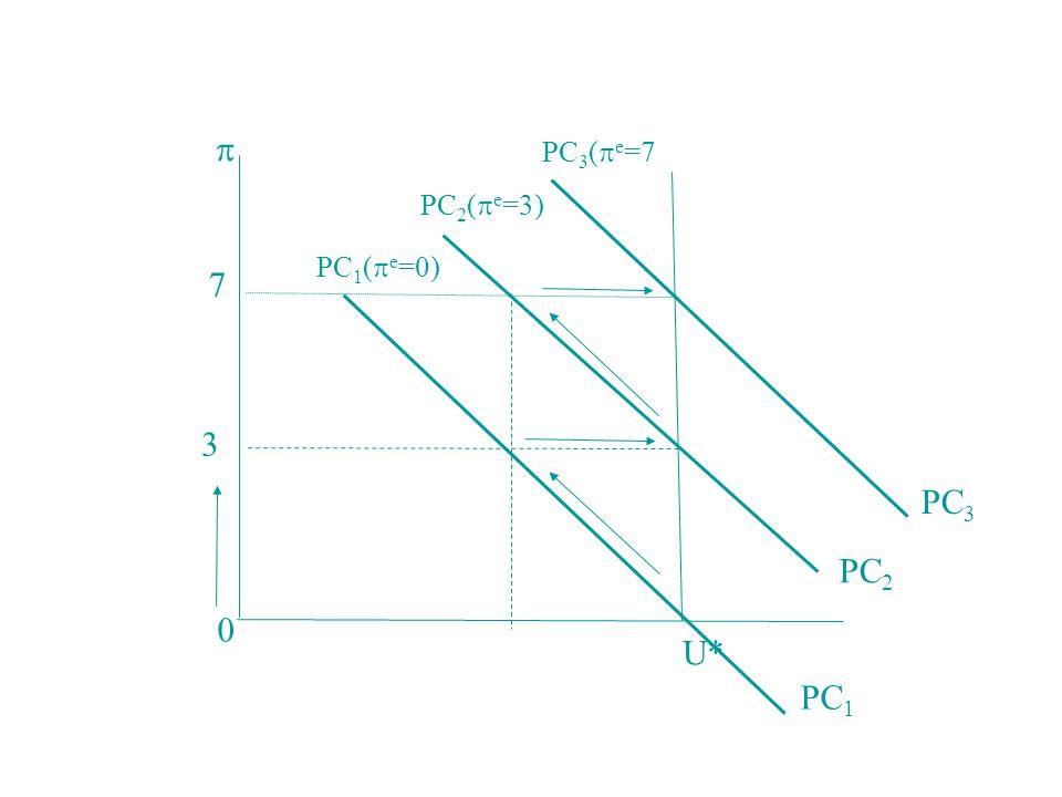  PC1 PC2 PC3 3 7 PC1(e=0) PC2(e=3) PC3(e=7 U*