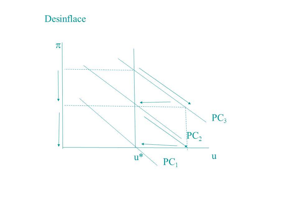  u u* PC1 PC2 PC3 Desinflace