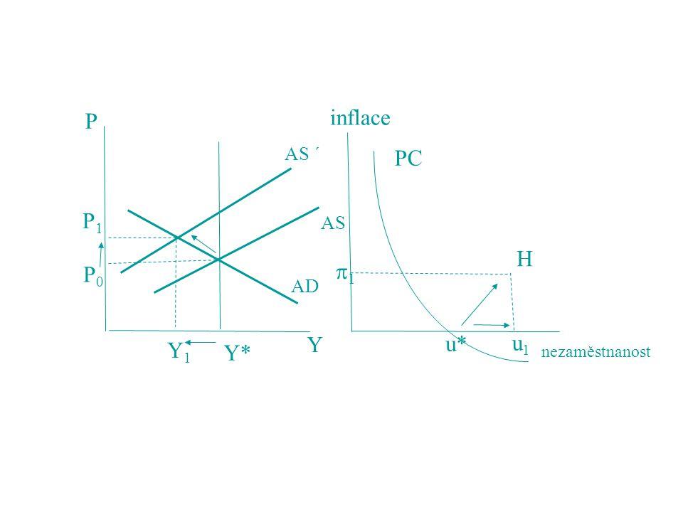 Y* Y1 P1 P0 AS AS ´ AD Y P inflace nezaměstnanost 1 u* H u1 PC