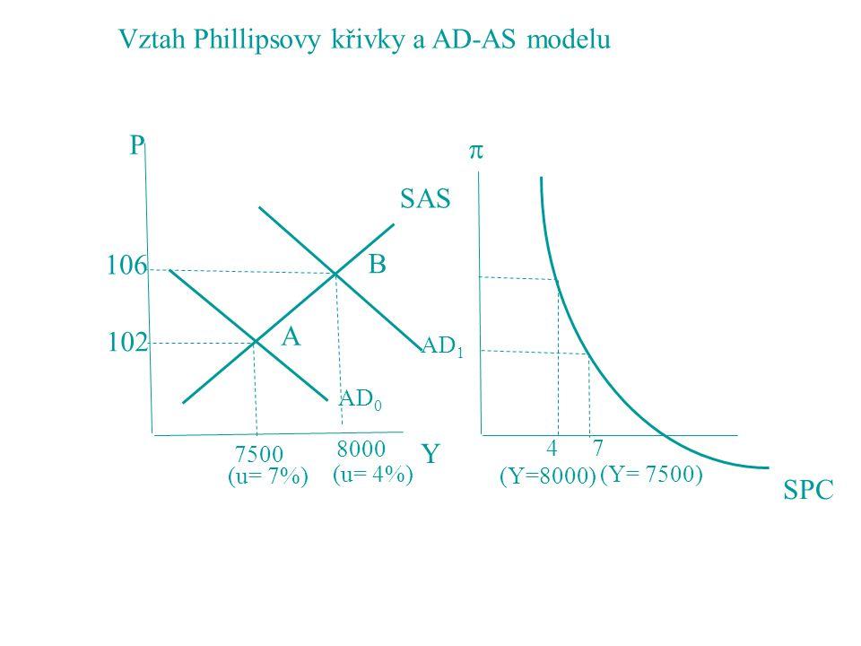 Vztah Phillipsovy křivky a AD-AS modelu